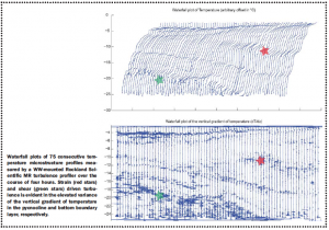 Data provided courtesy of Dr. Andrew J. Lucas from the Ocean Physics Group at the Scripps Institution of Oceanography.